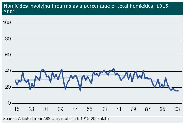 Firearm Homicide