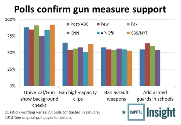 The Real Issue of Gun Control