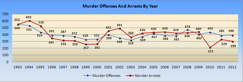 MSHP murders and arrests by year