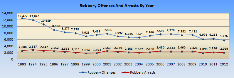 MSHP robberies and arrests by year. More firearms equal fewer robberies? We cannot be sure, but interesting nonetheless.